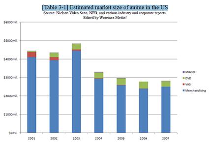 Anime Market Chart