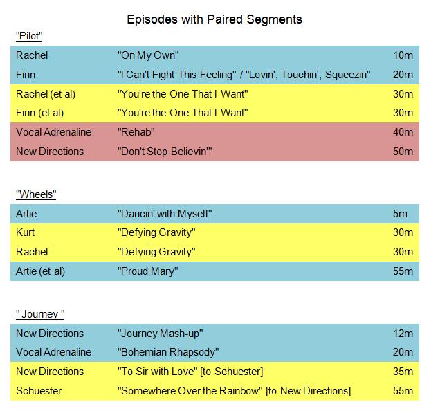 Glee Paired Segments Chart