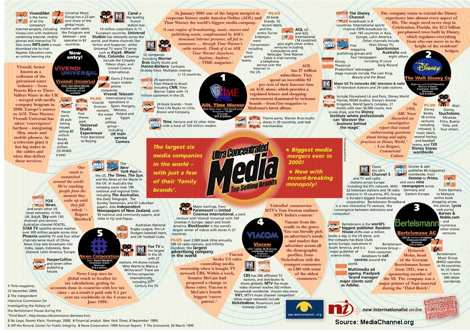 mediachannel.org's Ultra-Concentrated Media poster