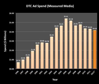 DTC_SpendTrendthrough2011