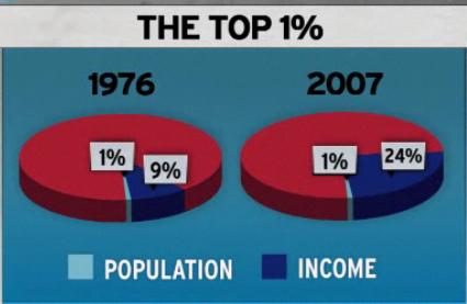 chart 1 percent