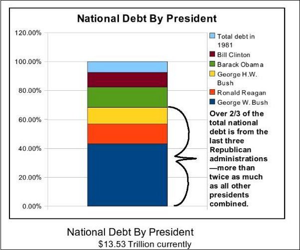 Chart National Debt by President