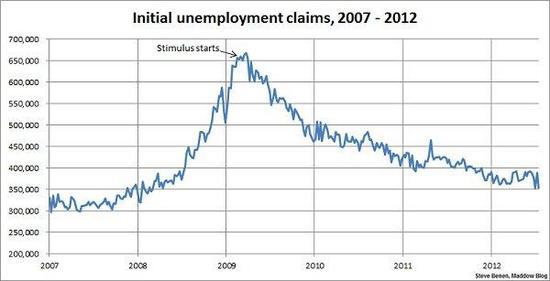 Chart unemployment claims
