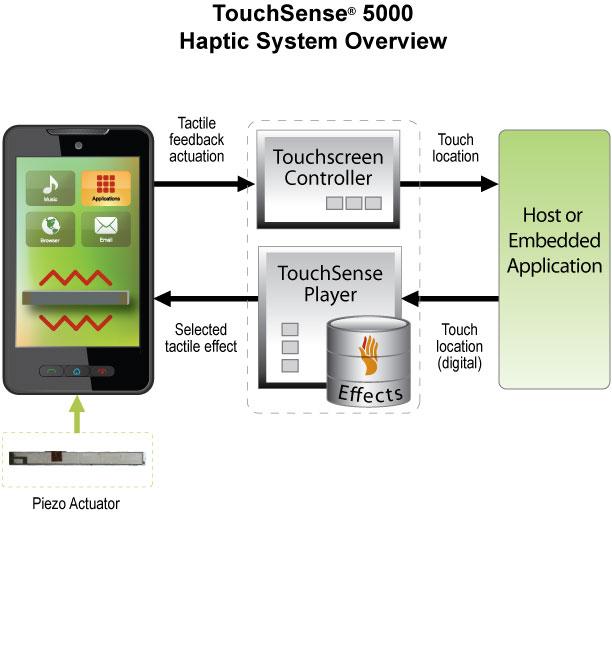 Haptic TS 5000