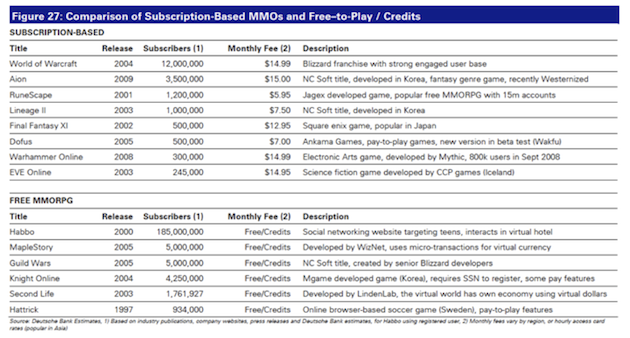 Comparison of MMOs