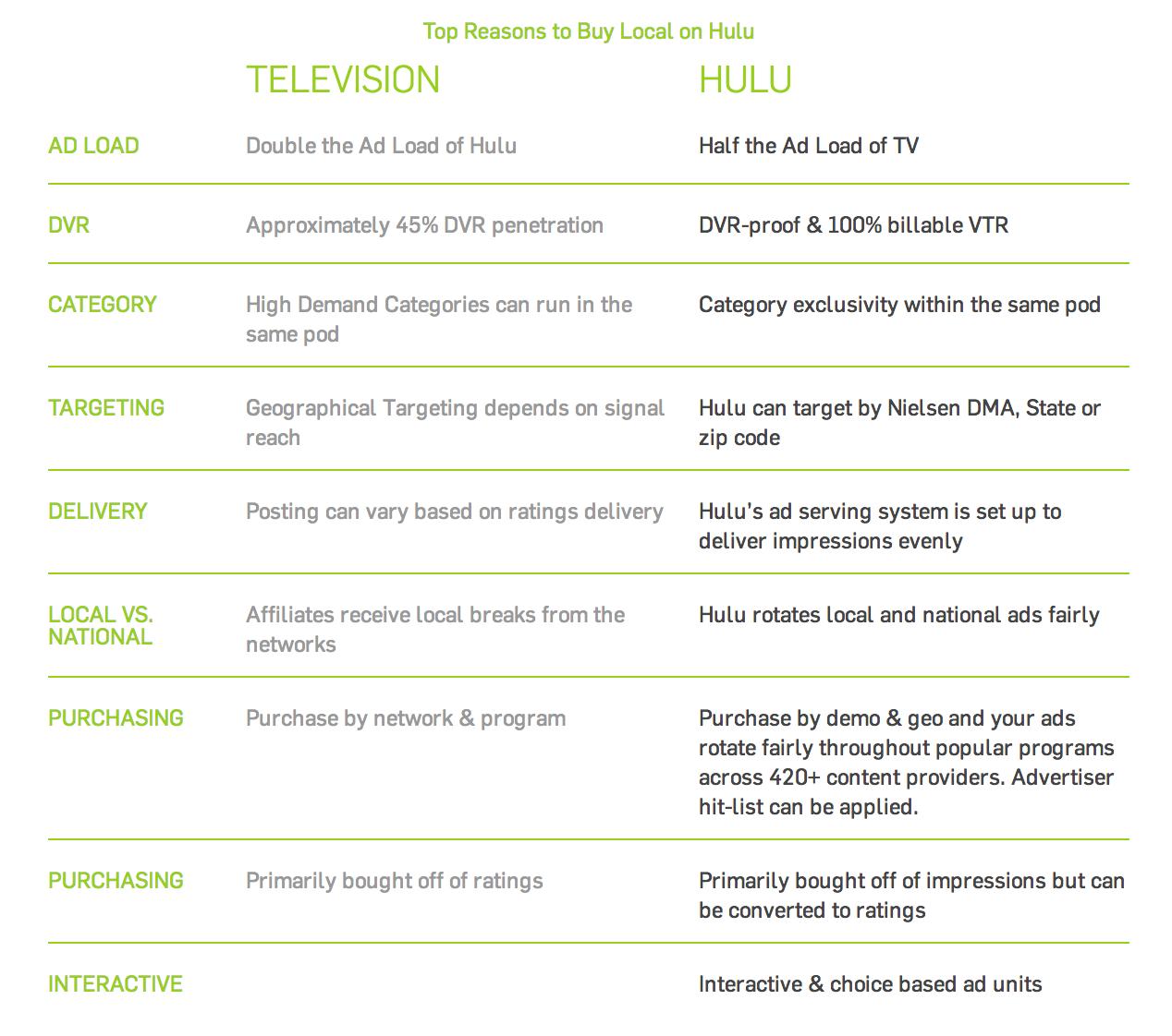 why buy Hulu