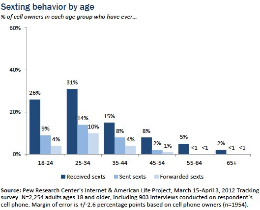 Sexting Behavior by Age