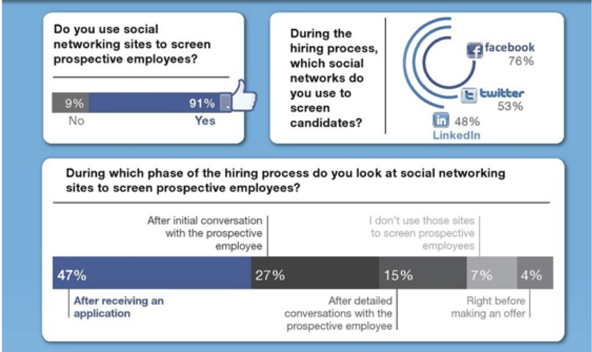 social media preferences survey infographic